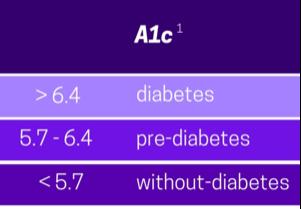 A1C.png#asset:283