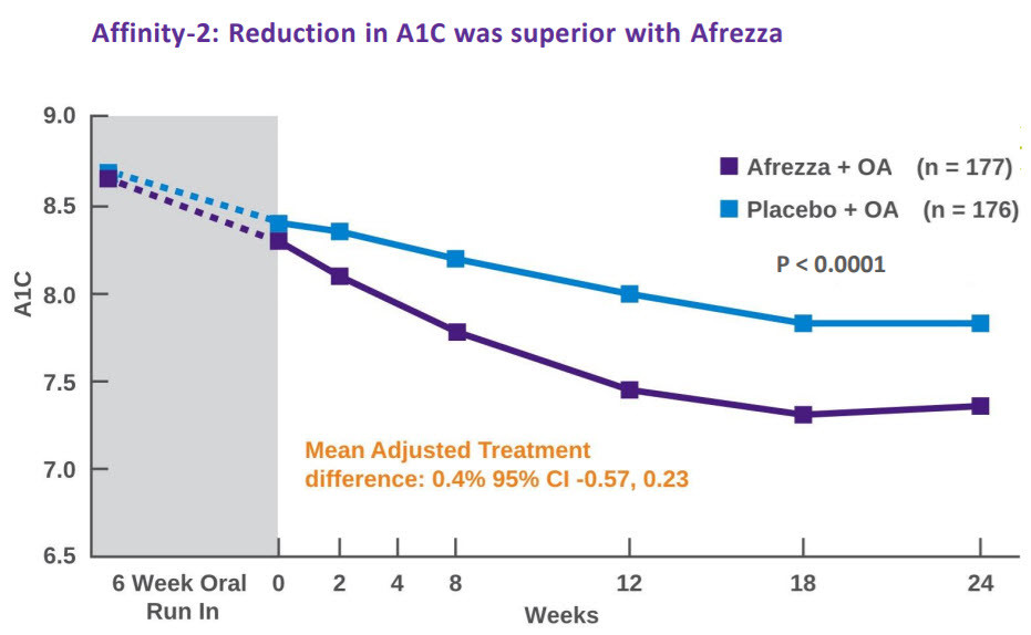 Twice as many patients with type 2 diabetes treated with Afrezza plus oral agents achieved A1C < 7 versus placebo.1​​