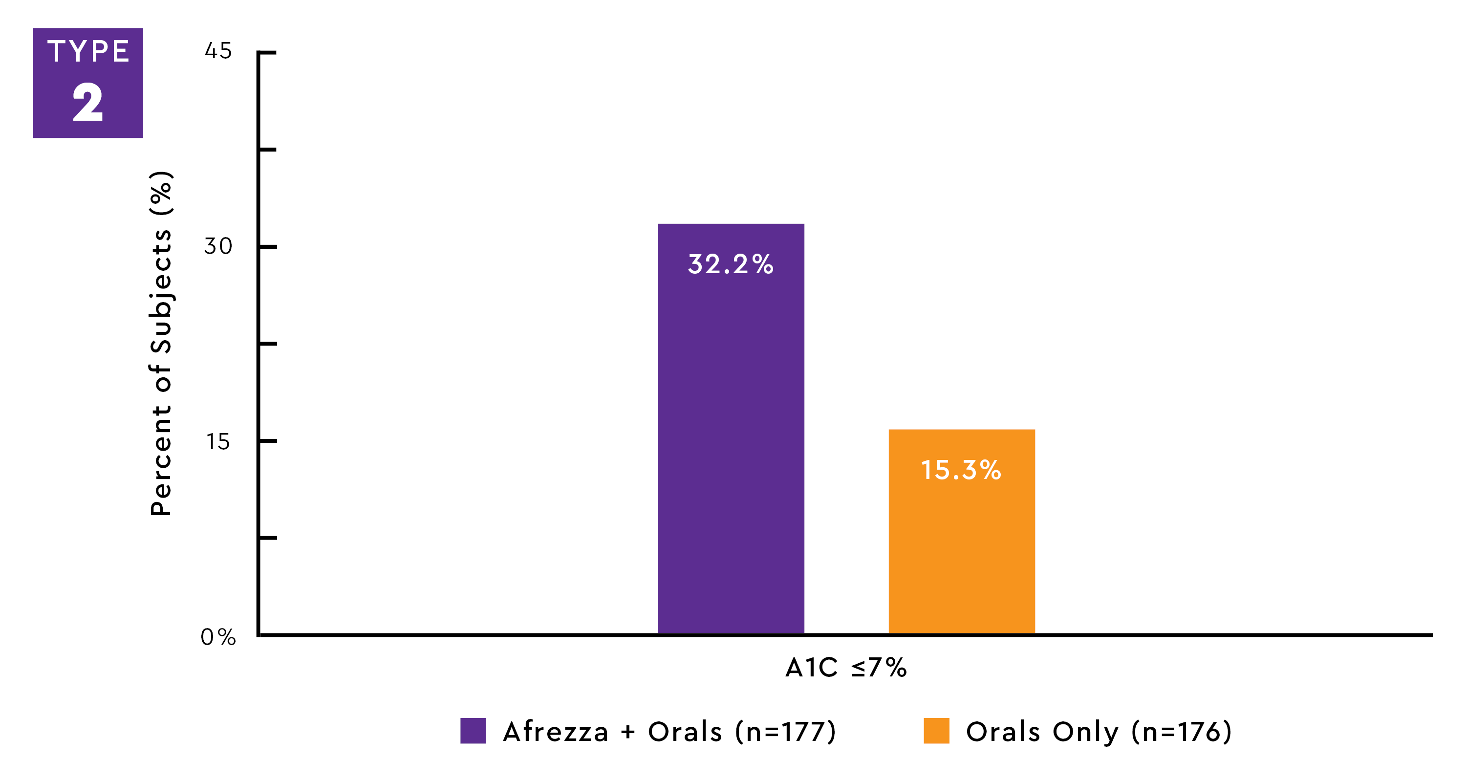 ADDING AFREZZA SIGNIFICANTLY REDUCED A1C LEVELS COMPARED TO OAS ALONE10