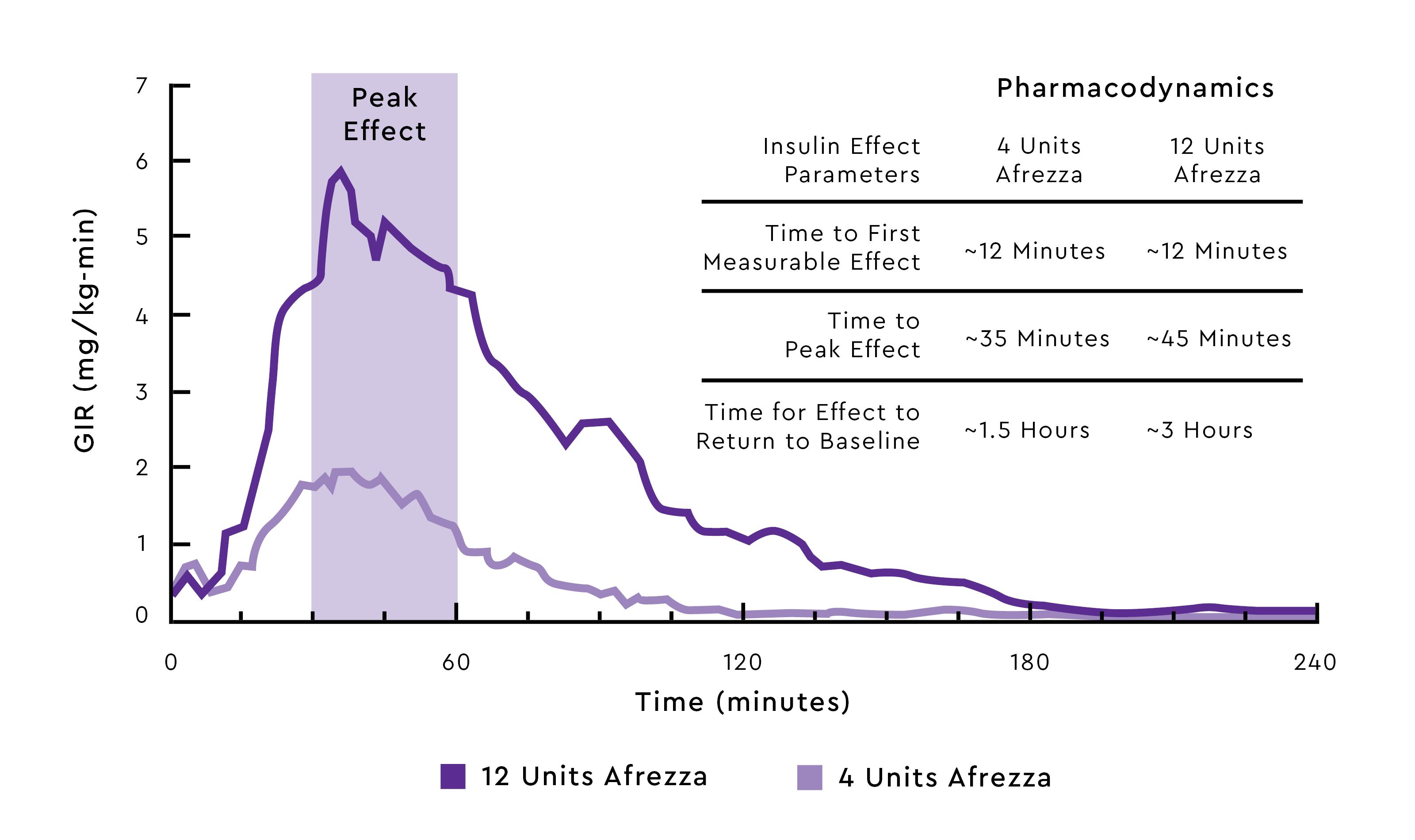Afrezza Postprandial Insulin Profile 1