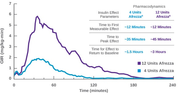 Mean Insulin Effect (Baseline-Corrected Glucose Infusion Rate) Profile After Administration of 4 and 12 Afrezza Unit Doses in Patients with Type 1 Diabetes (N=30)1