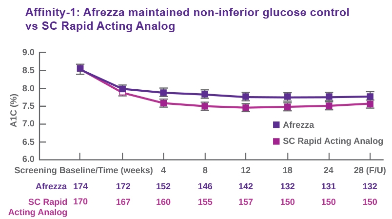 Patients with type 1 diabetes who switched to Afrezza maintained non-inferior glucose control compared to subcutaneous rapid acting analog.14